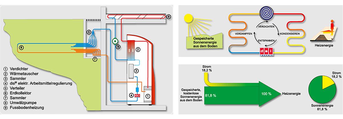 Erdwärmeheizungen Direktsystem / Basic Comfort - GeoSolar